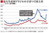 ニューヨーク市場での月間平均価格推移