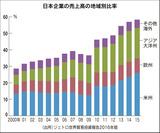 日本企業の販売高、国別推移