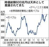 東証1部株の総額推移