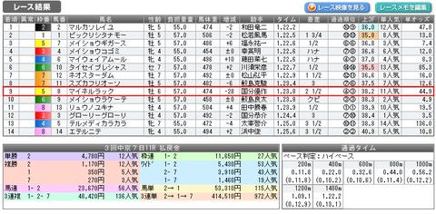 中京11Rの結果