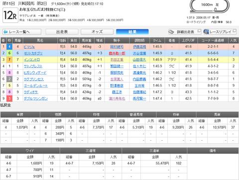 川崎開催12レースの結果