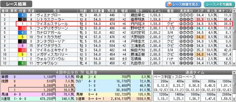 中山7Rの結果