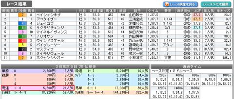 東京2R結果