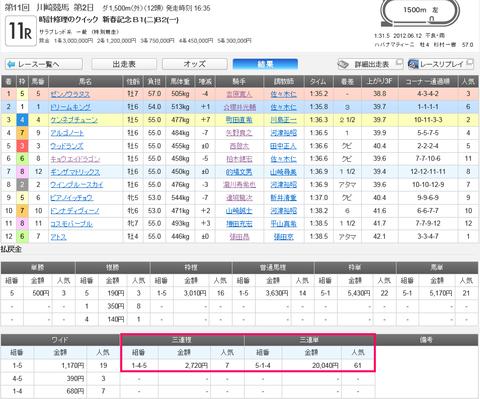 川崎11レースの結果