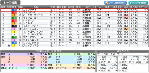 8月4日新潟1R結果