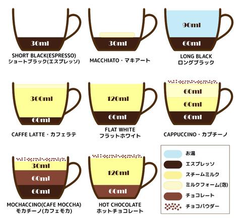 coffee種類