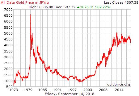 金価格1973年〜2014年