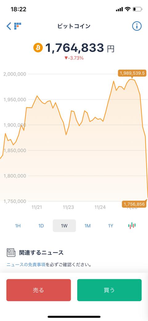 【朗報】ビットコイン、大暴落wwww見事になんJ曲線を描く