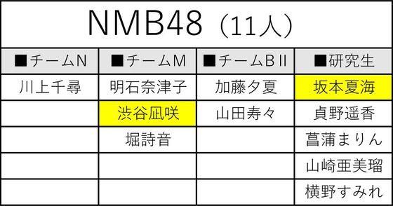 【AKB48グループ歌唱力No.1決定戦】NMB48は11人がエントリー