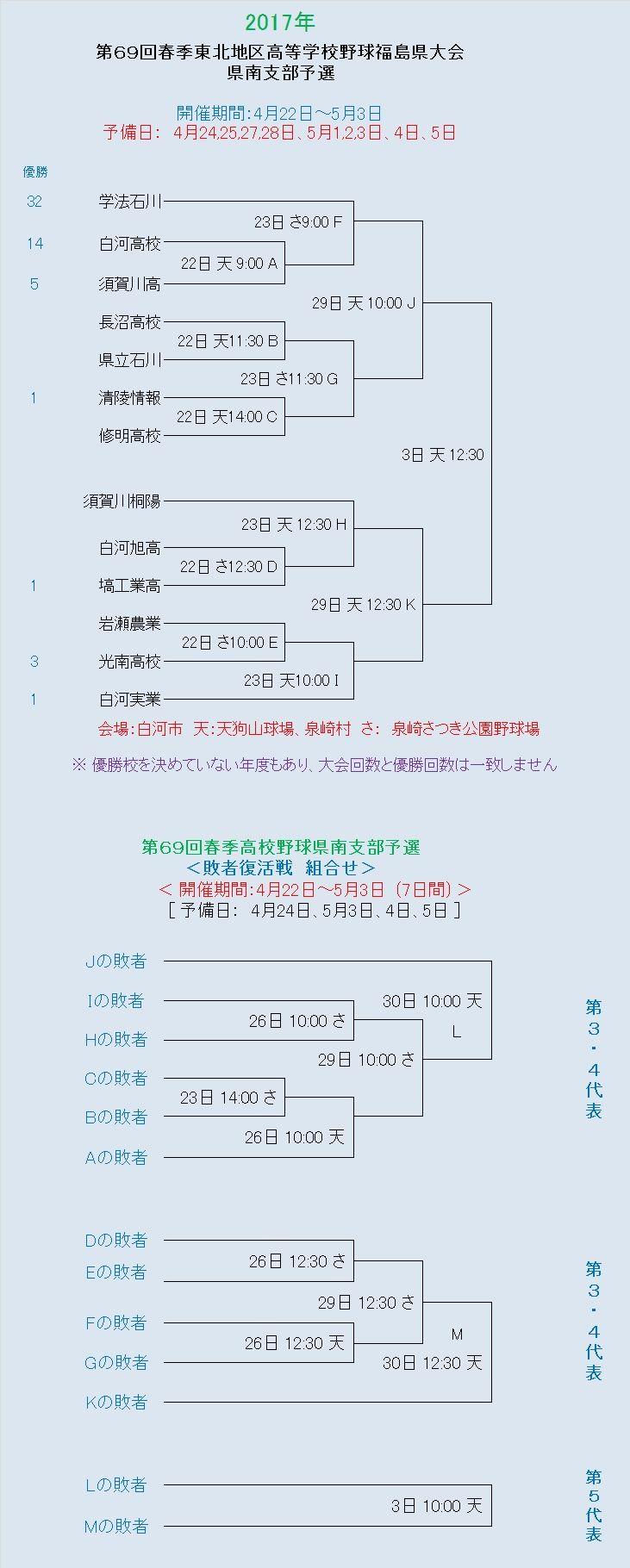 県南 高校 速報 県 野球 福島 2021春季高校野球大会試合一覧