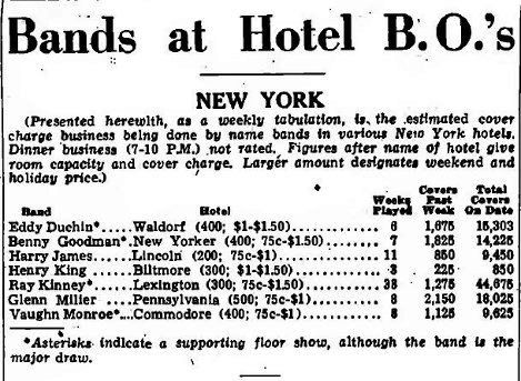 NY Hotel Bookings of the Top Bands Dec 3 1941 p 48 Orch Gross
