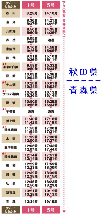 確か、秋田県が8つで、青森県が14です