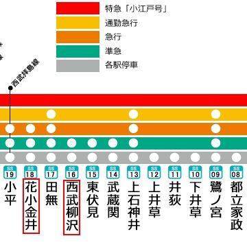 西武新宿線で2駅先