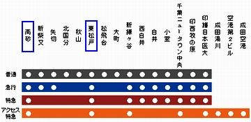 『京成高砂駅』まで停まりません