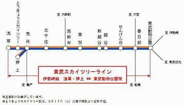 伊勢崎線のうち「浅草-東武動物公園」