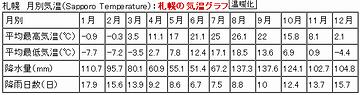 札幌の気温