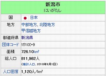 新潟市の人口と面積