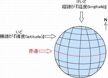 緯度と経度の関係