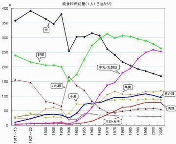 米の消費量