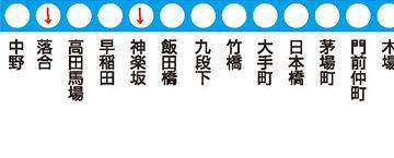 『落合』から3つめの『神楽坂』