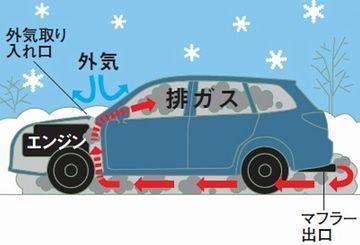 排気ガスが車内に籠もって、お陀仏