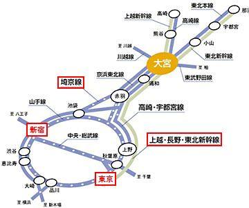 新幹線を『大宮』で下り、埼京線に乗り換えた方が早い