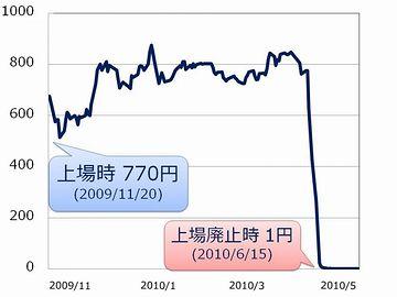 東証マザーズに上場した、そのわずか7カ月後に上場廃止となったエフオーアイの株価