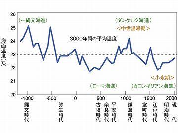 温暖グラフ