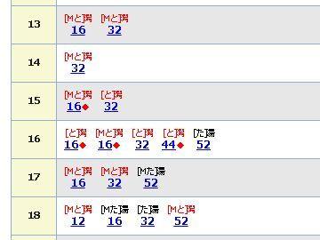 時刻表を見ると、13:16分と13:32分があります