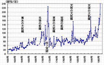 その年の米の出来の予想は、大きく相場を動かす要因となります