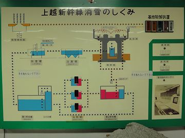 『新津鉄道資料館』。この展示は、なかなか興味深かったです。ボタンを押すと説明が流れ、パネルのランプが点滅します。