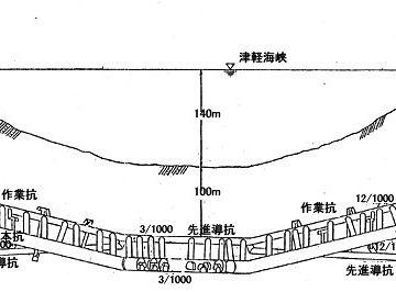 津軽海峡の底は、深さが140メートル