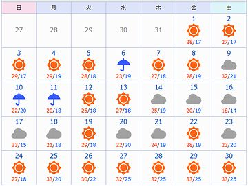 2018年6月の東京のお天気