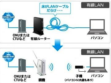 WiFiと有線LAN、両方が備え付けてあります