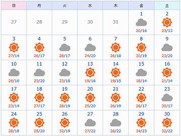 2018年6月の新潟県(下越)のお天気