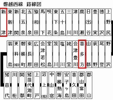 磐越西線は、喜多方から新津までが非電化