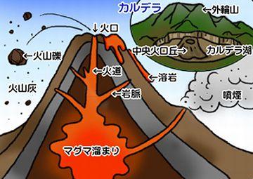 火山の断面