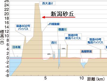 新潟の中心部・断面図