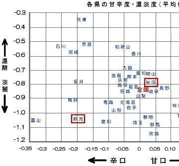 お酒の甘辛濃淡県別グラフ・拡大