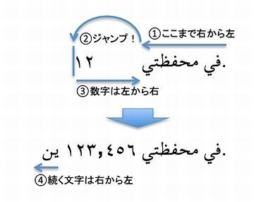 アラビア語は右から左