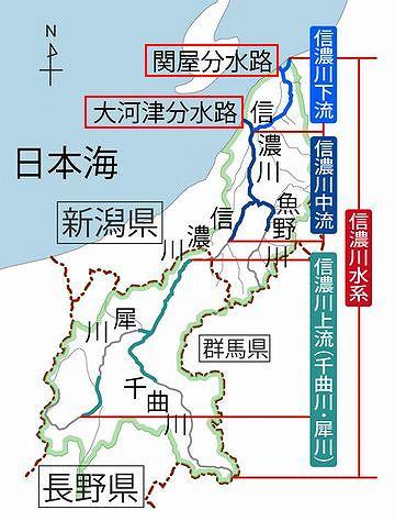 信濃川は、大河津分水と関屋分水で、大半の水が途中で海に落ちちゃってる