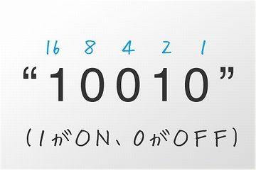 """この0と1の並びは、""""18""""を表しています"""