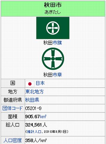 秋田市の人口と面積