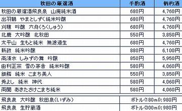秋田川反漁屋酒場・酒の値段