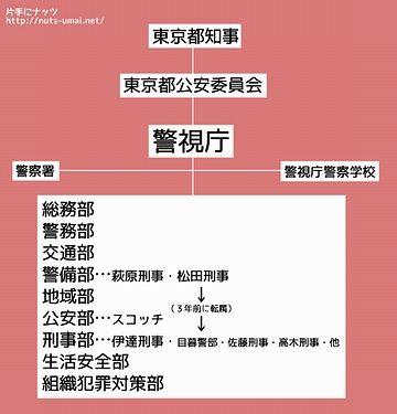 警視庁は東京都の組織