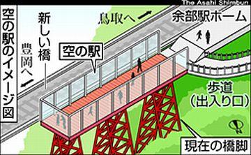 『空の駅』は、今春(2013年)完成予定だそうです