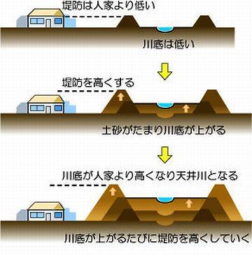 天井川で、川床が高いからだと思います