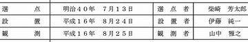 剱岳の『点の記』柴崎芳太郎の名が記載
