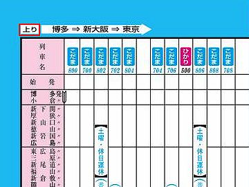 天皇が東京に移ってからは、列車も、東京行きが「上り」