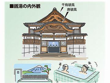 """""""破風造り""""と呼ばれる様式の銭湯が、東京のそこここに建つようになったのです"""